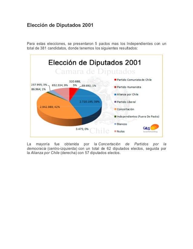 Elección de Diputados 2001Para estas elecciones, se presentaron 5 pactos mas los Independientes con untotal de 381 candida...