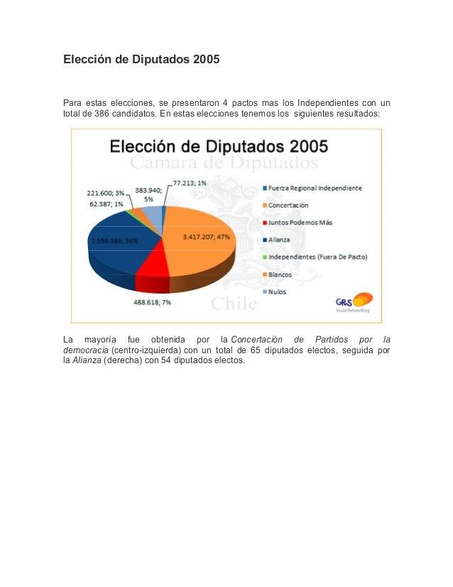 Elección de Diputados 2005Para estas elecciones, se presentaron 4 pactos mas los Independientes con untotal de 386 candida...