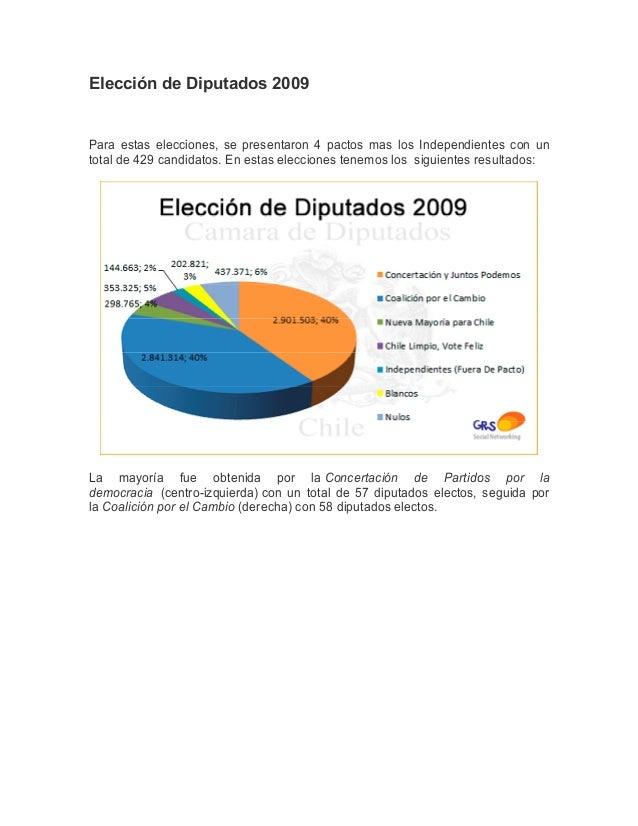 Elección de Diputados 2009Para estas elecciones, se presentaron 4 pactos mas los Independientes con untotal de 429 candida...