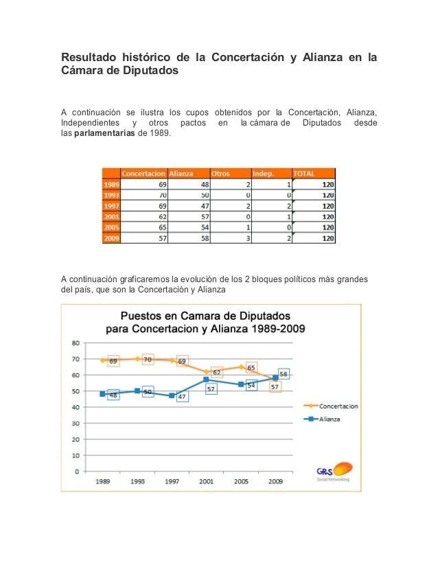 Resultado histórico de la Concertación y Alianza en laCámara de DiputadosA continuación se ilustra los cupos obtenidos por...
