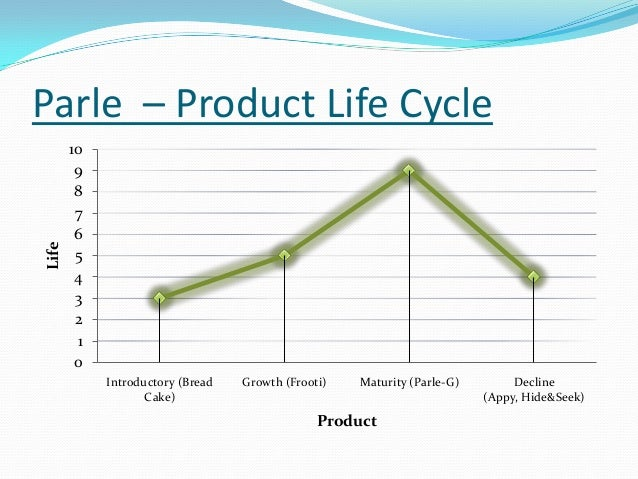 product life cycle of bread A really crumby life cycle assessment: bread  out the environmental benefits of  the bread (or other organic products) you might be buying.