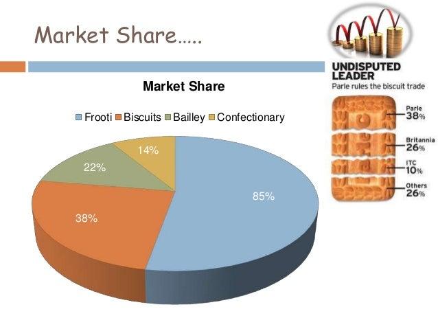 parle market share