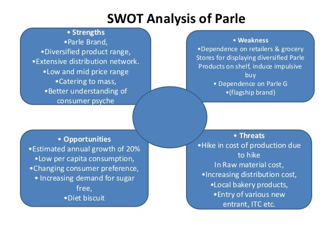 swot analysis of parle products Parle agro commenced operations in 1984  frooti, the first product rolled out of  parle agro in 1985,.