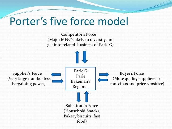 pestel analysis of parle g Première étape de l'analyse stratégique, nous allons analyser ensemble le macro-environnement de loncecom pour cela, nous allons travailler à partir du modèle pestel.