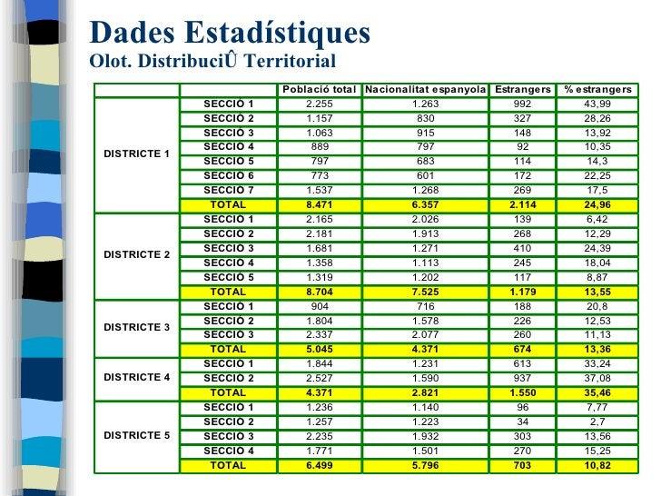 Dades Estadístiques Olot. Distribució Territorial