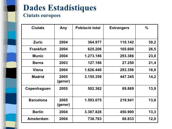 Dades Estadístiques Ciutats europees 12,0 88.833 738.763 2004 Amsterdam 13,3 450.900 3.387.828 2004 Berlín 13,8 219.941 1....
