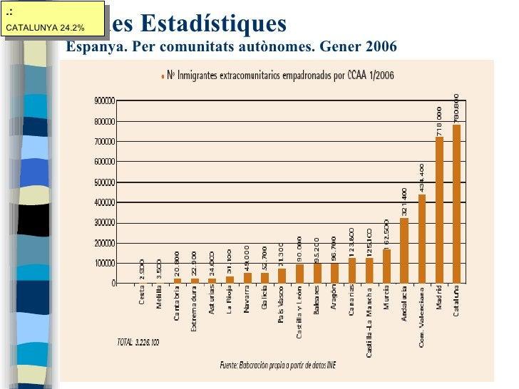 Dades Estadístiques Espanya. Per comunitats autònomes. Gener 2006 .: CATALUNYA 24.2%