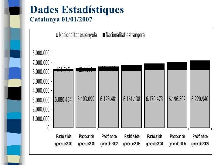 Dades Estadístiques Catalunya 01/01/2007