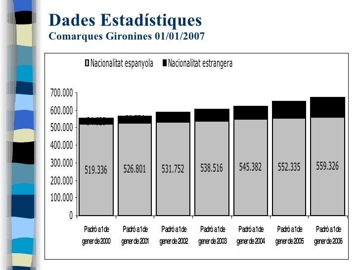 Dades Estadístiques Comarques Gironines 01/01/2007