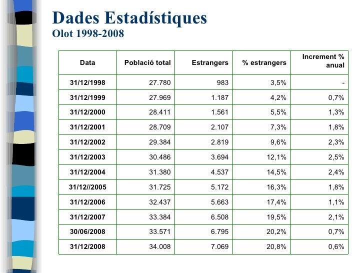 Dades Estadístiques Olot 1998-2008 0,6% 20,8% 7.069 34.008 31/12/2008 0,7% 20,2% 6.795 33.571 30/06/2008 2,1% 19,5% 6.508 ...