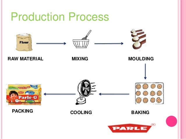 How is Parle – G made?