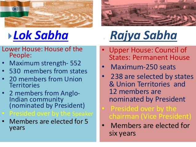 maximum strength of lok sabha in india