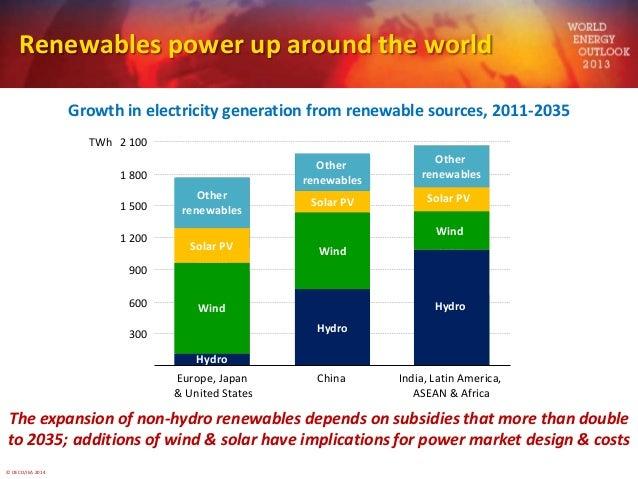 world energy outlook 2014 pdf