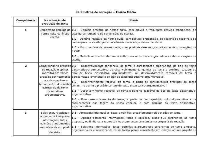 Parâmetros de correção – Ensino MédioCompetência       Na situação de                                                   Ní...