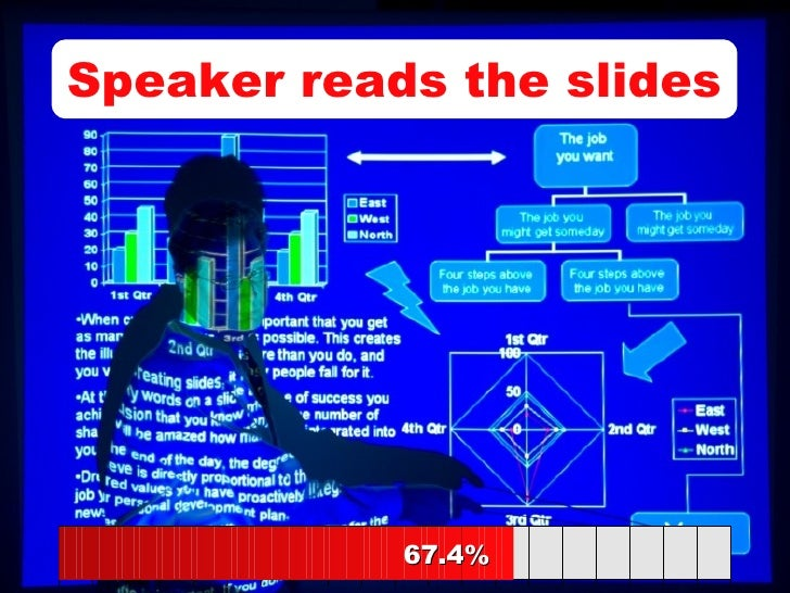 Speaker reads the slides 67.4% 67.4%