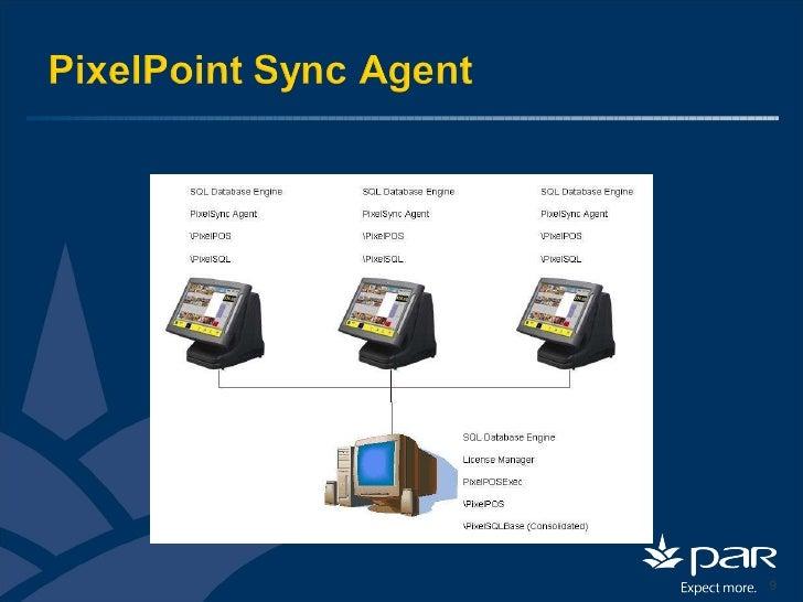 Pixelpoint User Overview