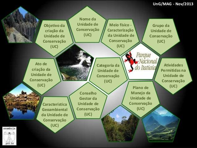 UnG/MAG - Nov/2013  Nome  Objetivo da criação da Unidade de Conservação (UC)  Nome da Unidade de Conservação (UC)  Meio fí...