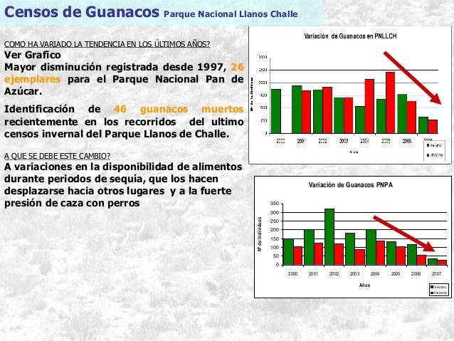 Censos de Guanacos Parque Nacional Llanos Challe COMO HA VARIADO LA TENDENCIA EN LOS ÚLTIMOS AÑOS? Ver Grafico Mayor dismi...