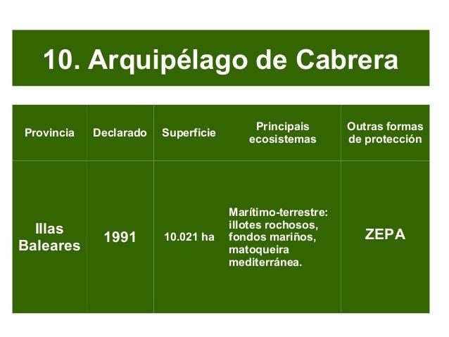 11. Cabañeros Provincias Declarado Superficie Principais ecosistemas Outras formas de protección Ciudad Real, Toledo 1995 ...