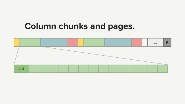 Column chunks and pages. ... F dict