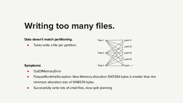 Writing too many files. Data doesn't match partitioning. ● Tasks write a file per partition Symptoms: ● OutOfMemoryError ●...