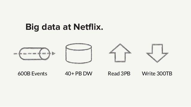 Big data at Netflix. 40+ PB DW Read 3PB Write 300TB600B Events