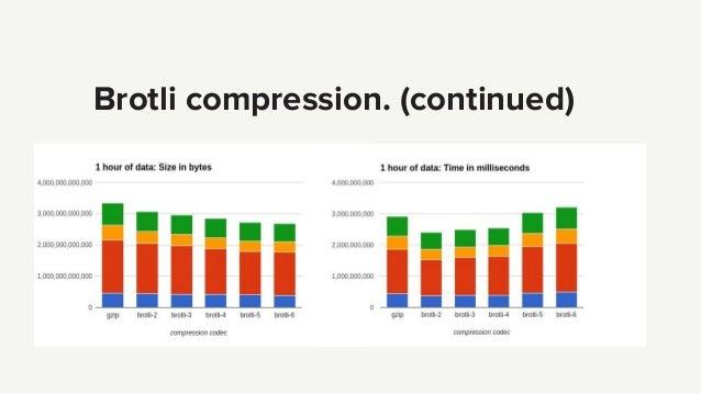 Brotli compression. (continued)