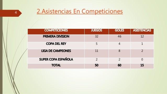 2.Asistencias En Competiciones  COMPETICIONES JUEGOS GOLES ASISTENCIAS  PRIMERA DIVISION 32 46 12  COPA DEL REY 5 4 1  LIG...