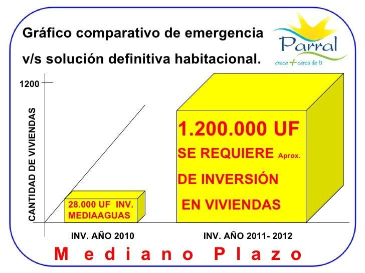 Gráfico comparativo de emergencia  v/s solución definitiva habitacional. 1.200.000 UF SE REQUIERE  Aprox. DE INVERSIÓN EN ...