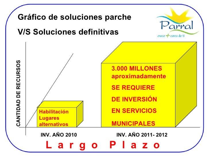 Gráfico de soluciones parche  V/S Soluciones definitivas 3.000 MILLONES aproximadamente SE REQUIERE  DE INVERSIÓN EN SERVI...