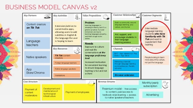 BUSINESS MODEL CANVAS v2 Extension/add-on to social media apps, allowing users to add subtitles in English & the language ...