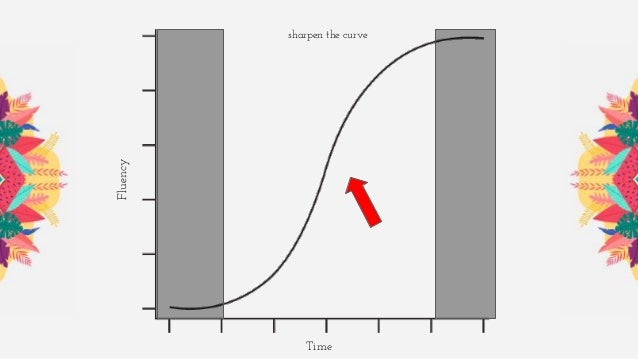 Time sharpen the curve