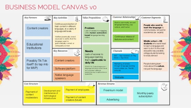 BUSINESS MODEL CANVAS v0 People who want to learn the language to communicate, not just for academics (ex. expats) Verifie...