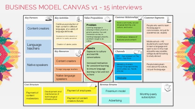 BUSINESS MODEL CANVAS v1 - 15 interviews People who want to learn the language to communicate, not just for academics (ex....