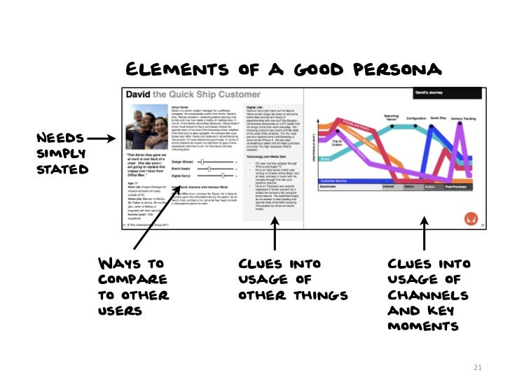 Elements of a good personaNeedssimplystated         Ways to     Clues into     Clues into         compare     Usage of    ...