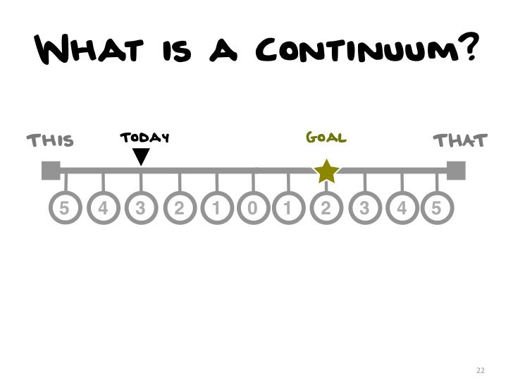 What is a Continuum?This       Today                   Goal           THAT  5    4    3      2   1   0   1    2     3   4 ...