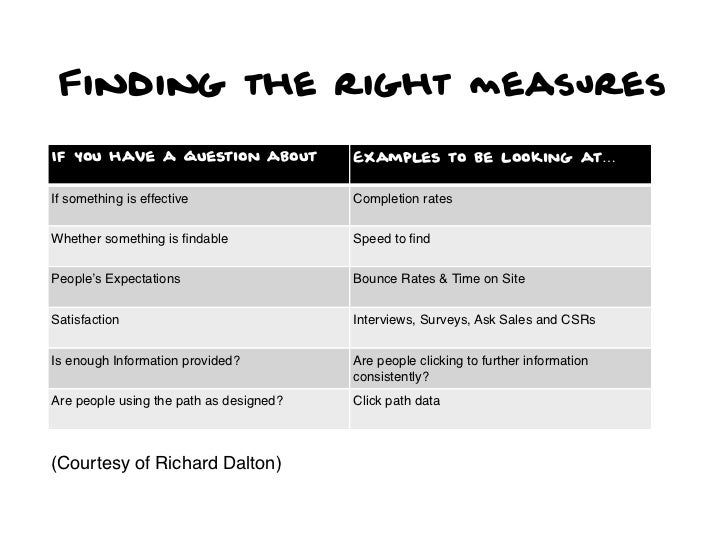 Finding the right measuresIf you have a question about             Examples to be looking at…If something is effective    ...