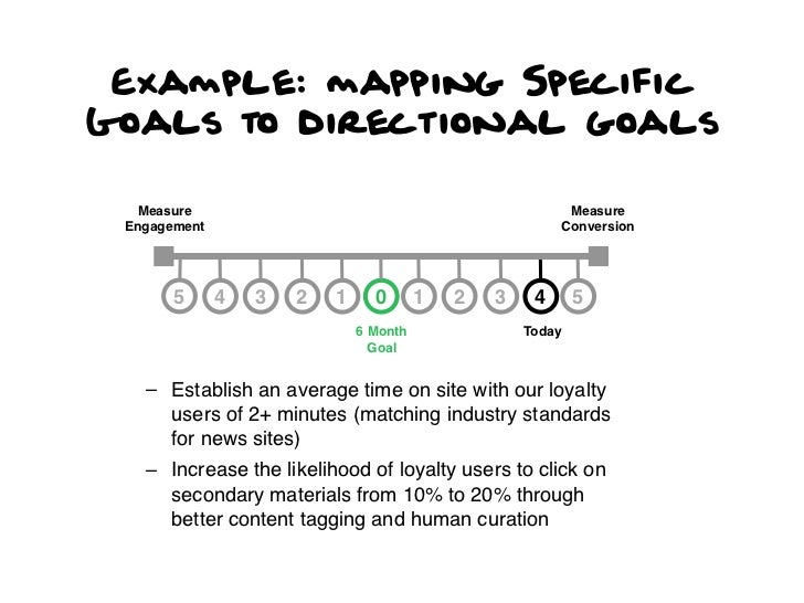Example: mapping SpecificGoals to directional goals  Measure                                                 Measure Engag...