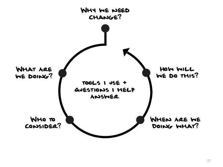 Why we need                                                 Change?                                Stakeholder Interviews ...