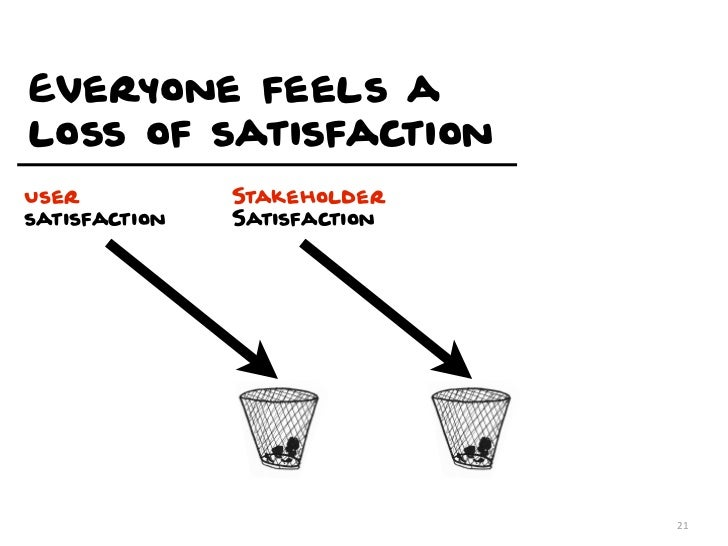 Everyone feels aloss of satisfactionUser           Stakeholdersatisfaction   Satisfaction                              21