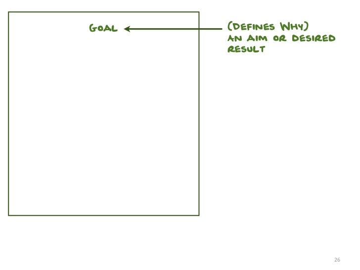 Goal   (Defines Why)       An aim or desired       result                       26