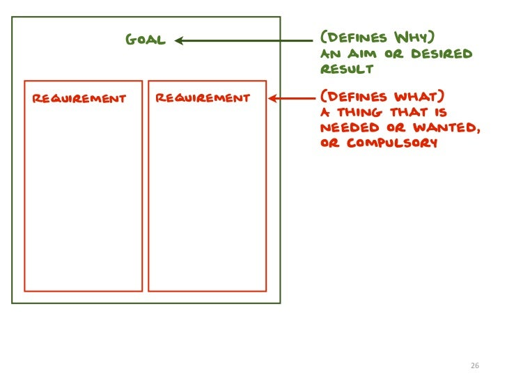 Goal              (Defines Why)                            An aim or desired                            resultRequirement ...