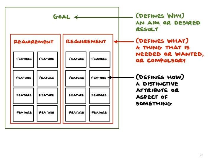 Goal                    (Defines Why)                                        An aim or desired                            ...