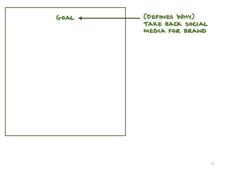 Goal   (Defines Why)       Take back social       media for brand                          27