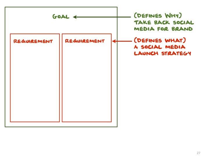 Goal              (Defines Why)                            Take back social                            media for brandRequ...