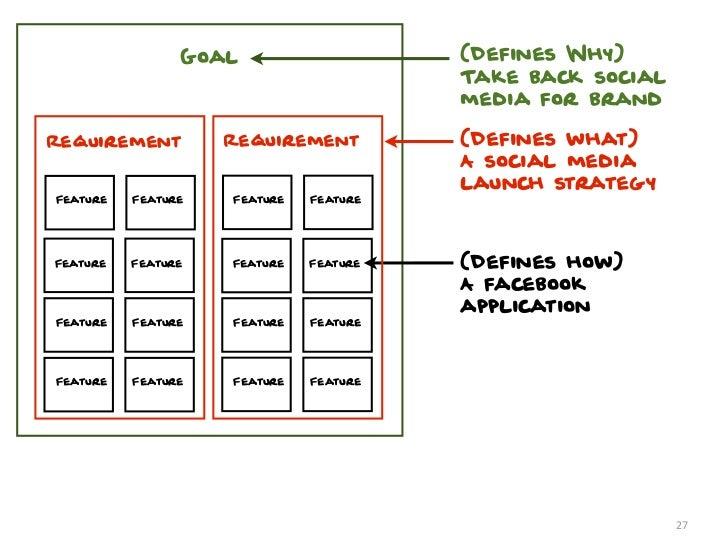 Goal                    (Defines Why)                                        Take back social                             ...
