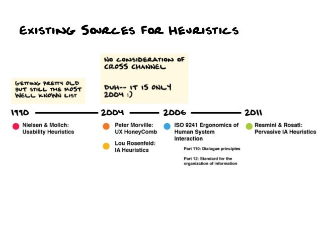 Existing Sources for Heuristics