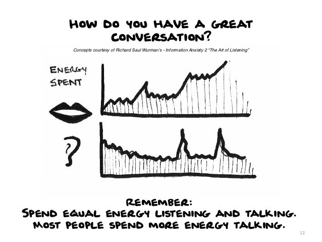How do you have a great            conversation?       Concepts courtesy of Richard Saul Wurman's - Information Anxiety 2 ...