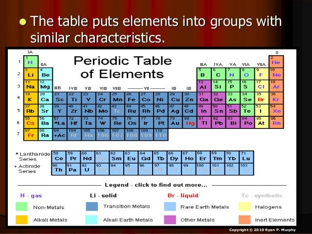copyright 2010 ryan p murphy 54 the periodic table - Periodic Table Lesson Ppt