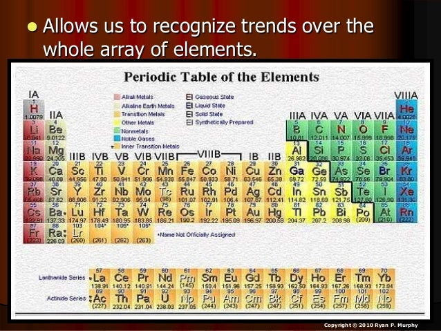 55 the periodic table - Periodic Table Lesson Ppt